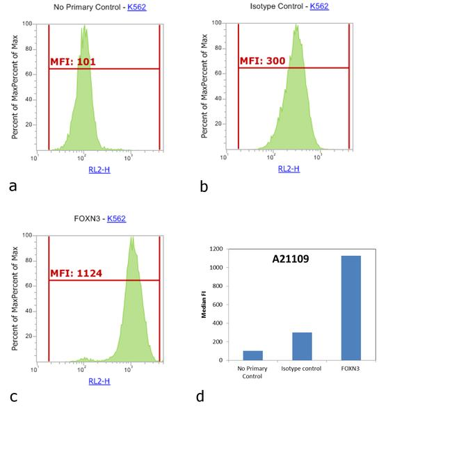 Rabbit IgG (H+L) Highly Cross-Adsorbed Secondary Antibody (A-21109) in Flow Cytometry