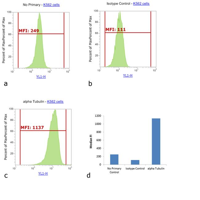 Mouse IgG1 Cross-Adsorbed Secondary Antibody (A-21123) in Flow Cytometry