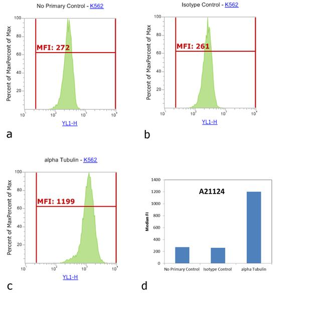Mouse IgG1 Cross-Adsorbed Secondary Antibody (A-21124) in Flow Cytometry