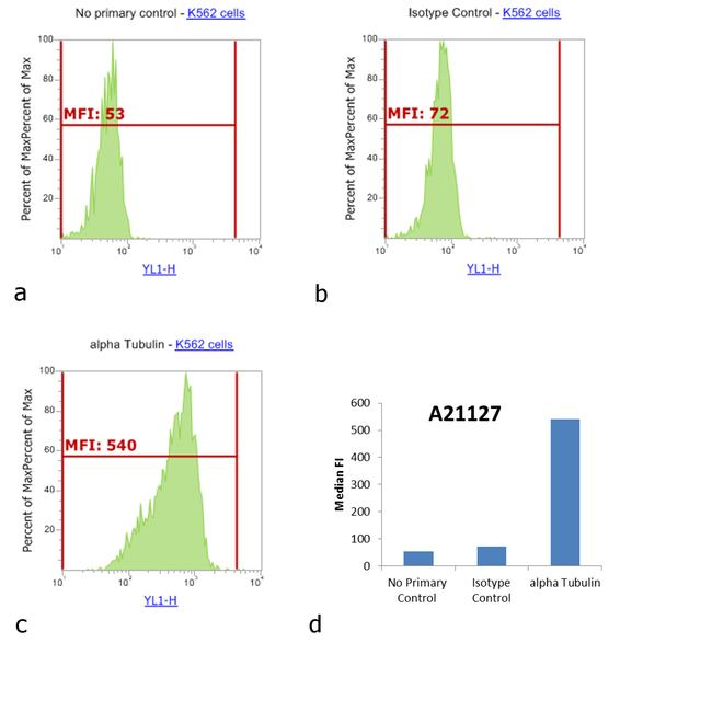 Mouse IgG1 Cross-Adsorbed Secondary Antibody (A-21127) in Flow Cytometry