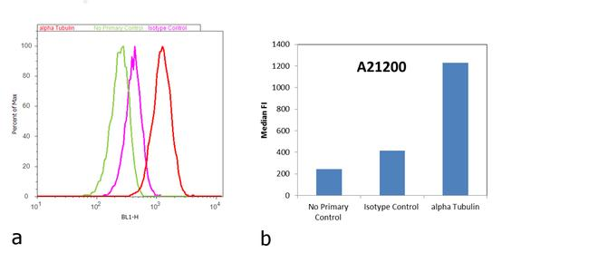 Mouse IgG (H+L) Cross-Adsorbed Secondary Antibody (A-21200) in Flow Cytometry
