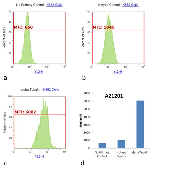 Mouse IgG (H+L) Cross-Adsorbed Secondary Antibody (A-21201) in Flow Cytometry