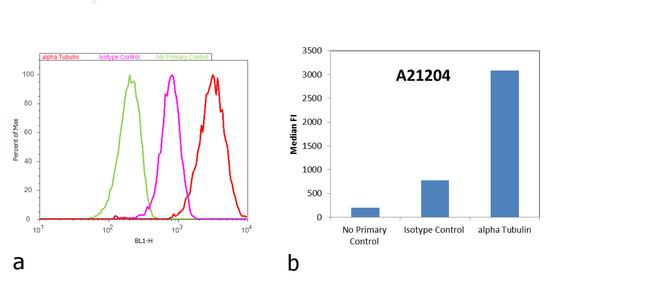 Mouse IgG (H+L) Cross-Adsorbed Secondary Antibody (A-21204) in Flow Cytometry