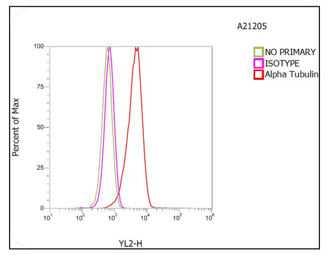 Mouse IgG (H+L) Cross-Adsorbed Secondary Antibody (A-21205) in Flow Cytometry