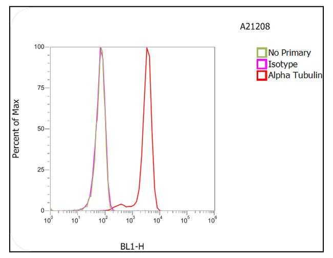 Rat IgG (H+L) Highly Cross-Adsorbed Secondary Antibody (A-21208) in Flow Cytometry