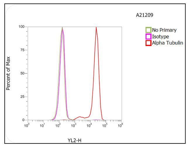 Rat IgG (H+L) Highly Cross-Adsorbed Secondary Antibody (A-21209) in Flow Cytometry