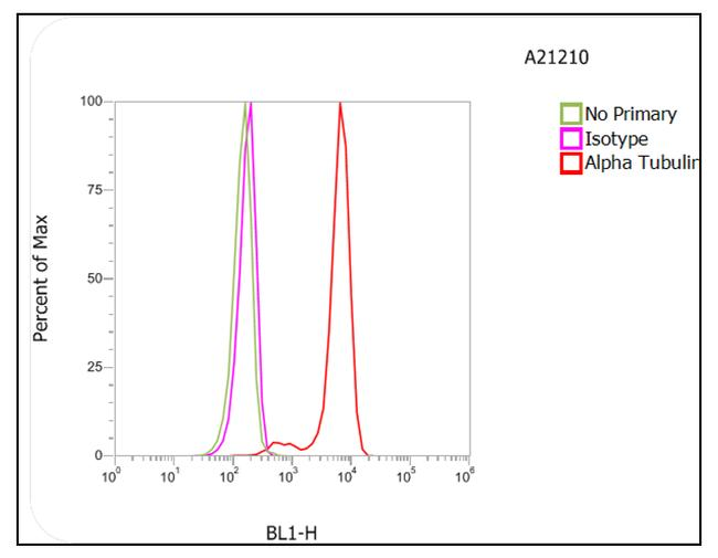 Rat IgG (H+L) Cross-Adsorbed Secondary Antibody (A-21210) in Flow Cytometry