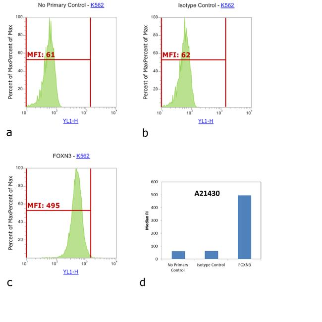 Rabbit IgG (H+L) Cross-Adsorbed Secondary Antibody (A-21430) in Flow Cytometry