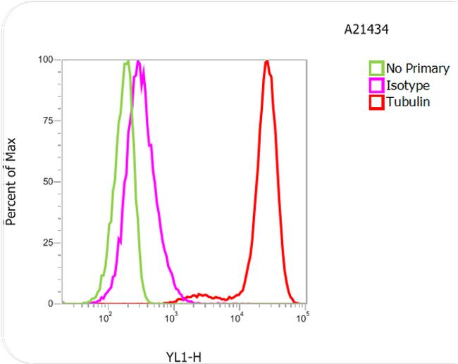 Rat IgG (H+L) Cross-Adsorbed Secondary Antibody (A-21434) in Flow Cytometry