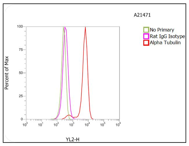 Rat IgG (H+L) Cross-Adsorbed Secondary Antibody (A-21471) in Flow Cytometry