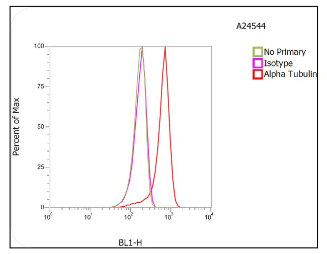 Rat IgG (H+L) Highly Cross-Adsorbed Secondary Antibody (A24544) in Flow Cytometry