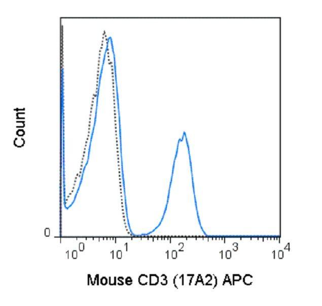 CD3e Antibody (A25978)