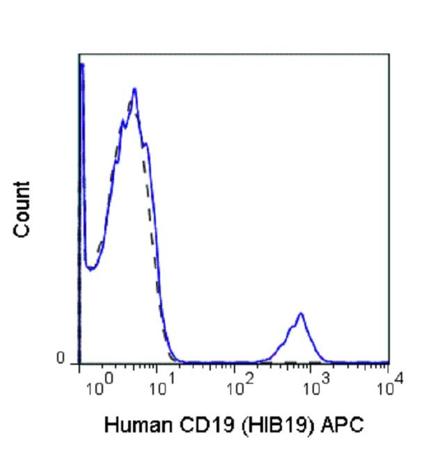 CD19 Antibody (A25980) in Flow Cytometry