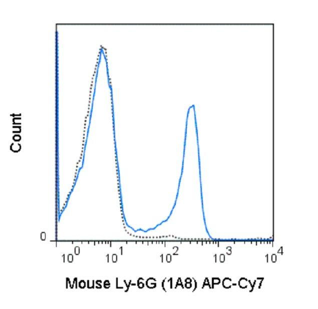 Ly-6G Antibody (A25985) in Flow Cytometry