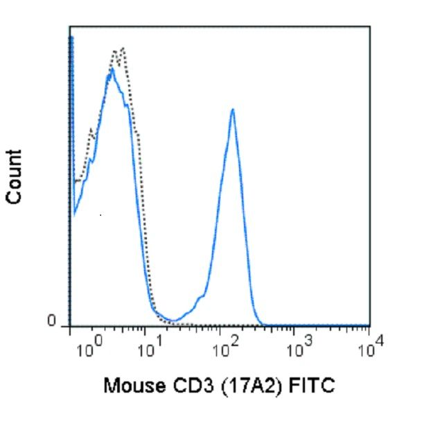 CD3e Antibody (A25986) in Flow Cytometry