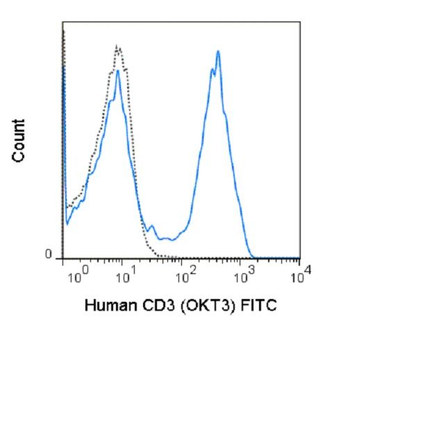 CD3e Antibody (A25987) in Flow Cytometry