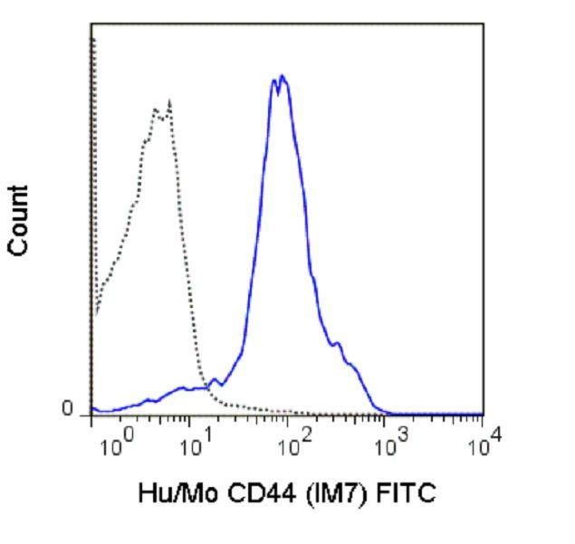 CD44 Antibody (A25989) in Flow Cytometry