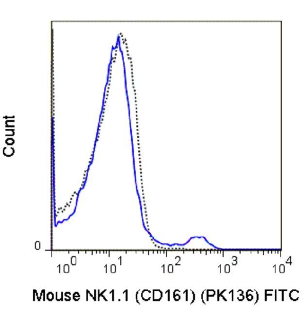 NK1.1 Antibody (A25991) in Flow Cytometry