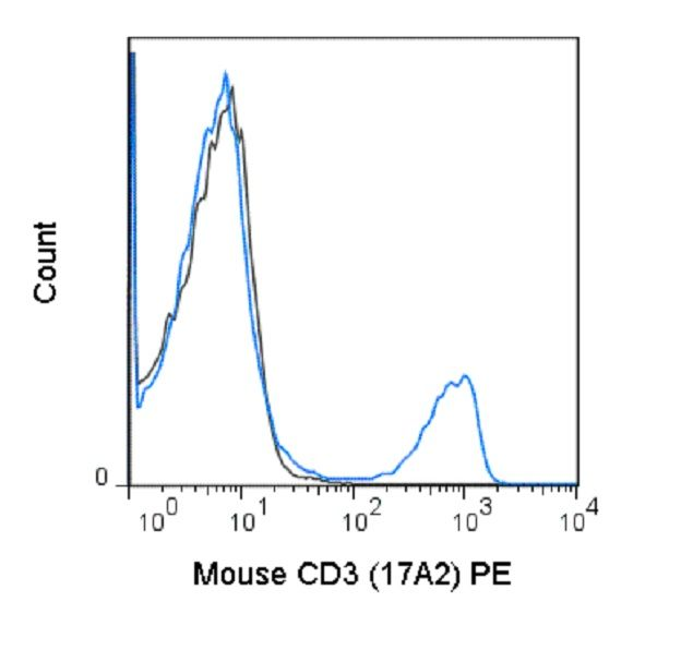 CD3e Antibody (A25994) in Flow Cytometry