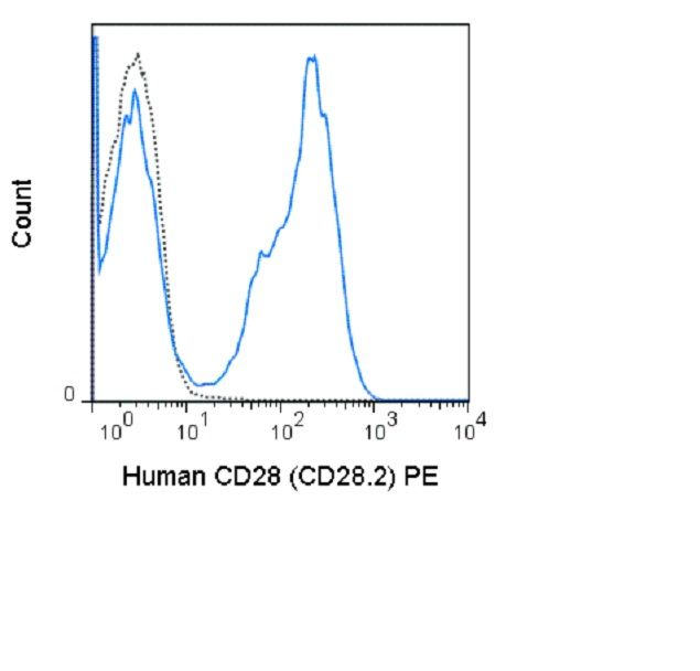 CD28 Antibody (A25998) in Flow Cytometry
