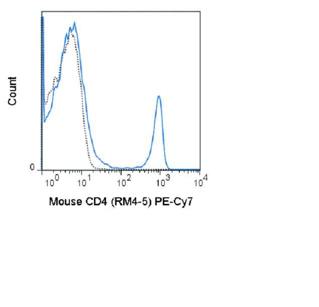 CD4 Antibody (A26005) in Flow Cytometry