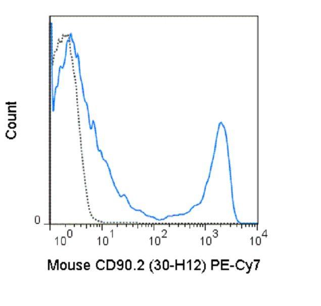 CD90.2 Antibody (A26008) in Flow Cytometry