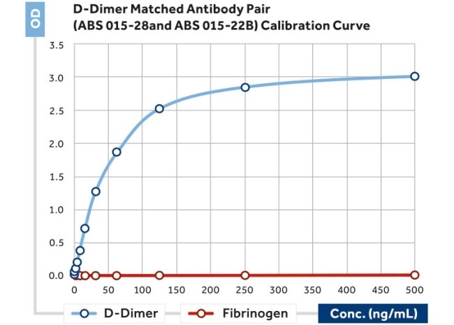 dimer antibody abs 015 28 02 sandwich elisa of d dimer using abs 015 ...