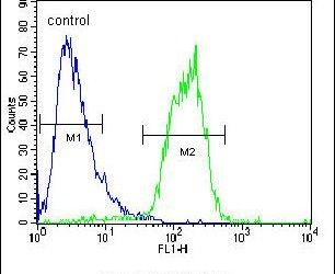 ACOT11 Antibody (PA5-23639) in Flow Cytometry