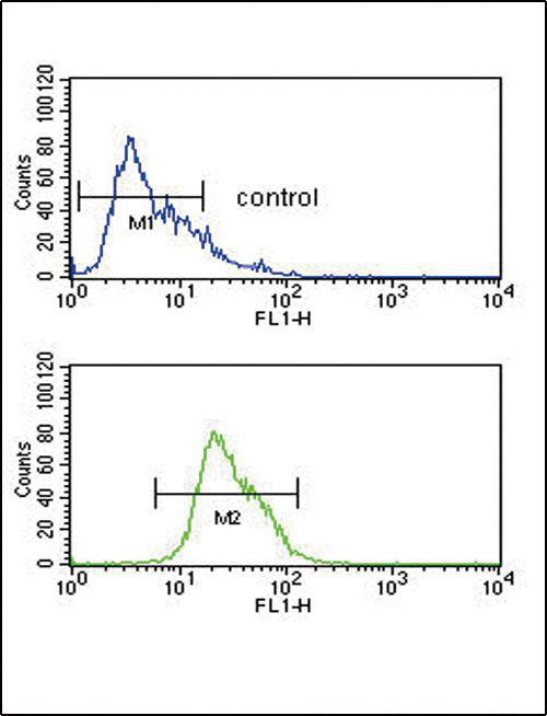 Alcohol Dehydrogenase 1C Antibody (PA5-25448) in Flow Cytometry