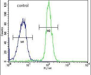 ADPRHL2 Antibody (PA5-26728) in Flow Cytometry