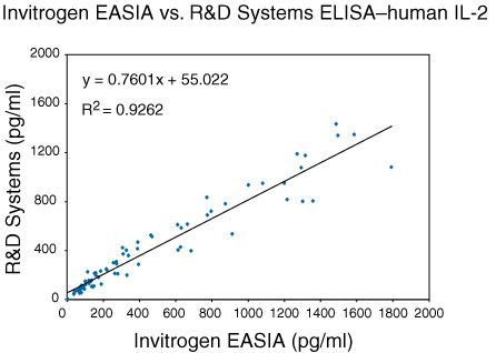 IL-2 Antibody (AHC0622) in ELISA