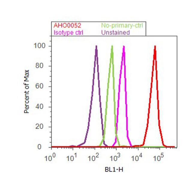 c-Myc Tag Antibody (AHO0052) in Flow Cytometry