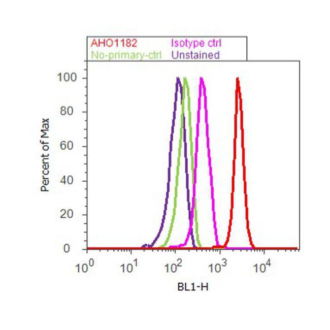 eIF2a Antibody (AHO1182) in Flow Cytometry