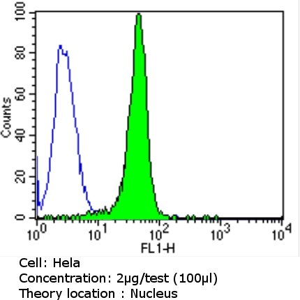 p27 Kip1 Antibody (AHZ0452) in Flow Cytometry