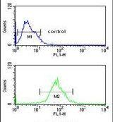 AIM2 Antibody (PA5-26874) in Flow Cytometry