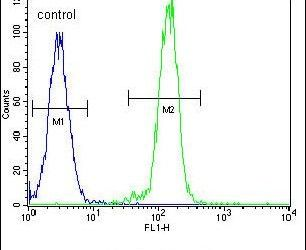 AKT2 Antibody (PA5-13759) in Flow Cytometry