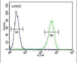 AMACR Antibody (PA5-23619) in Flow Cytometry
