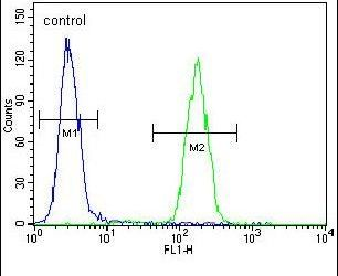 AMN1 Antibody (PA5-24385) in Flow Cytometry