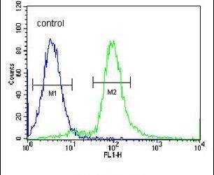 ARHGAP10 Antibody (PA5-24188) in Flow Cytometry