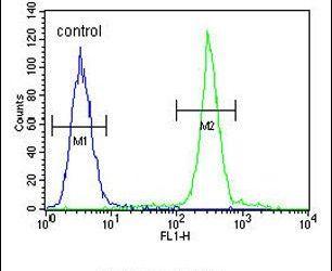 ARL8A Antibody (PA5-23671) in Flow Cytometry