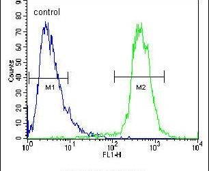 ATP13A3 Antibody (PA5-25831) in Flow Cytometry