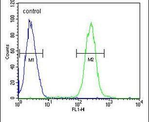 ATP6V0A4 Antibody (PA5-25286) in Flow Cytometry