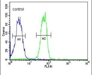 BTNL8 Antibody (PA5-24933) in Flow Cytometry