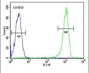 C11orf53 Antibody (PA5-24404) in Flow Cytometry