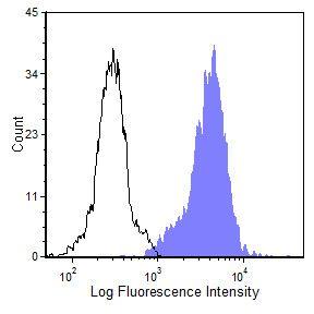 C5AR1 Antibody (MA5-17742) in Flow Cytometry