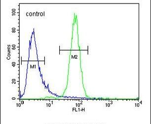 C6orf58 Antibody (PA5-23532) in Flow Cytometry