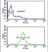 CCDC130 Antibody (PA5-24672) in Flow Cytometry