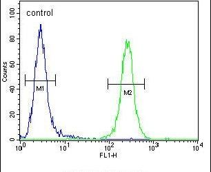 CCDC123 Antibody (PA5-23806) in Flow Cytometry