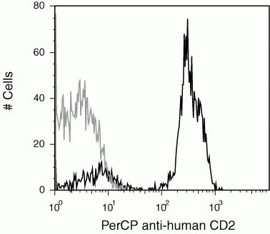 CD2 Antibody (CD0231) in Flow Cytometry