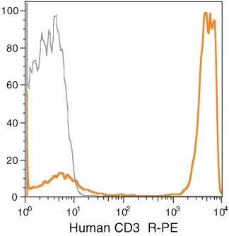 CD3e Antibody (CD0304)